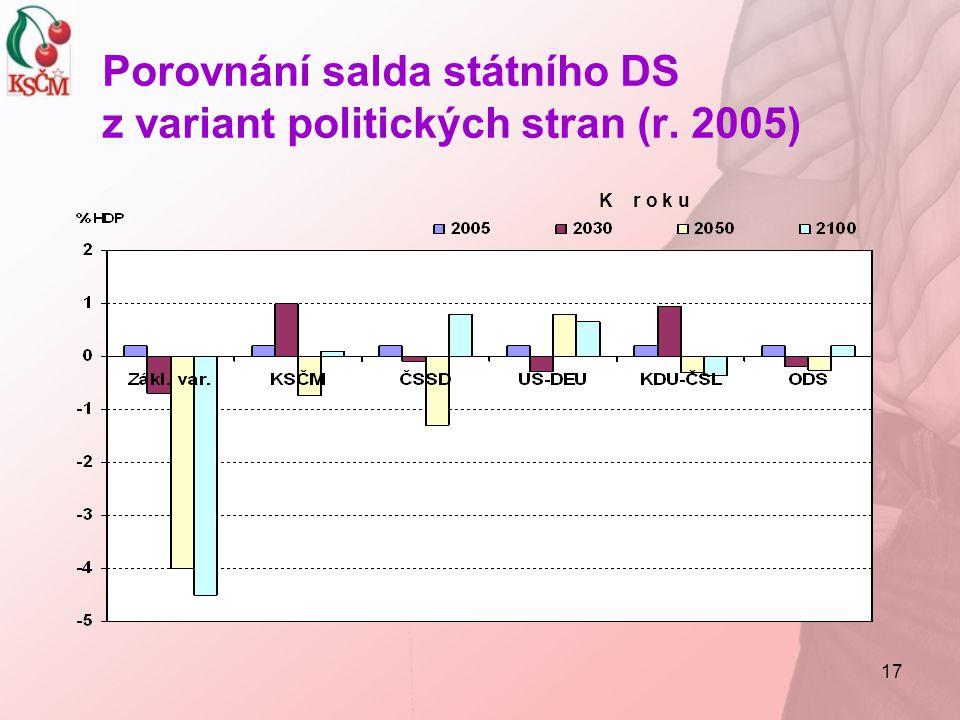 17 Porovnání salda státního DS z variant politických stran (r. 2005) K r o k u