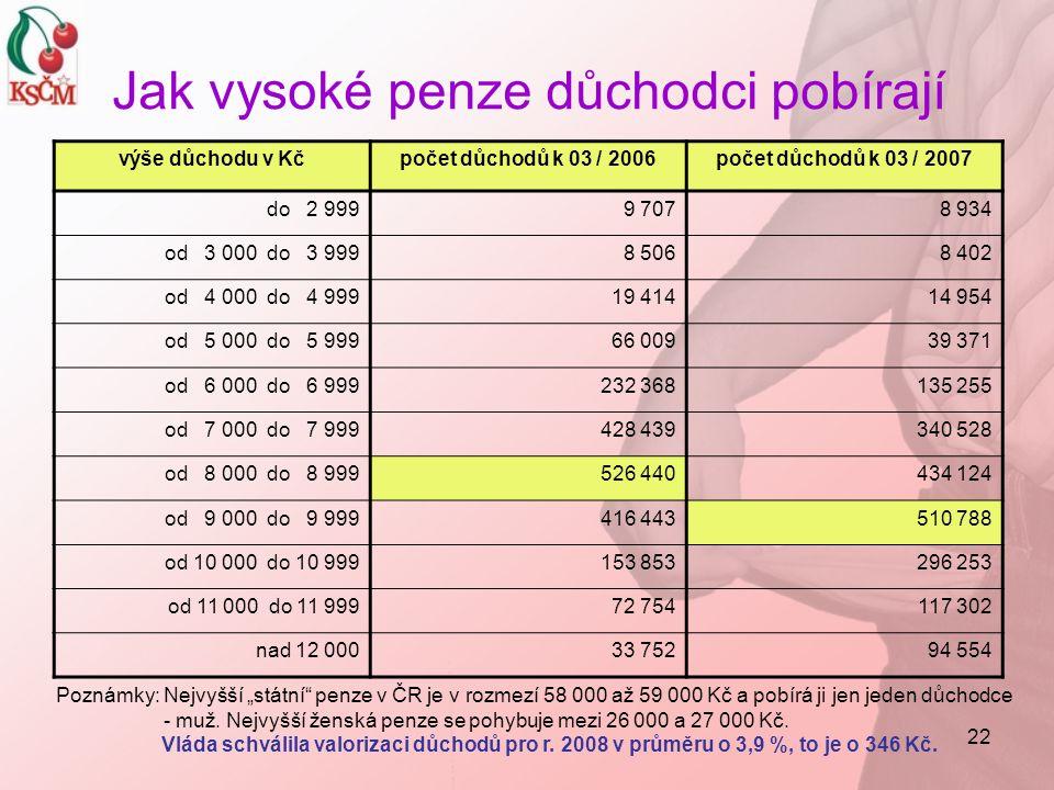 """22 Jak vysoké penze důchodci pobírají výše důchodu v Kčpočet důchodů k 03 / 2006počet důchodů k 03 / 2007 do 2 9999 7078 934 od 3 000 do 3 9998 5068 402 od 4 000 do 4 99919 41414 954 od 5 000 do 5 99966 00939 371 od 6 000 do 6 999232 368135 255 od 7 000 do 7 999428 439340 528 od 8 000 do 8 999526 440434 124 od 9 000 do 9 999416 443510 788 od 10 000 do 10 999153 853296 253 od 11 000 do 11 99972 754117 302 nad 12 00033 75294 554 Poznámky: Nejvyšší """"státní penze v ČR je v rozmezí 58 000 až 59 000 Kč a pobírá ji jen jeden důchodce - muž."""