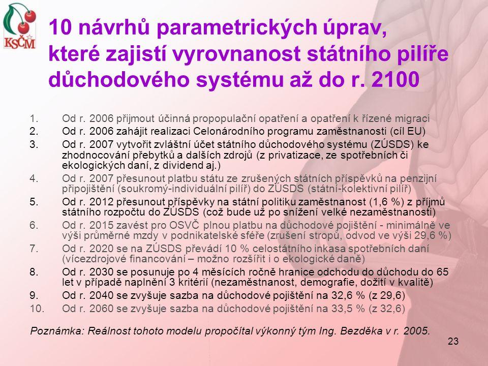 23 10 návrhů parametrických úprav, které zajistí vyrovnanost státního pilíře důchodového systému až do r. 2100 1.Od r. 2006 přijmout účinná propopulač