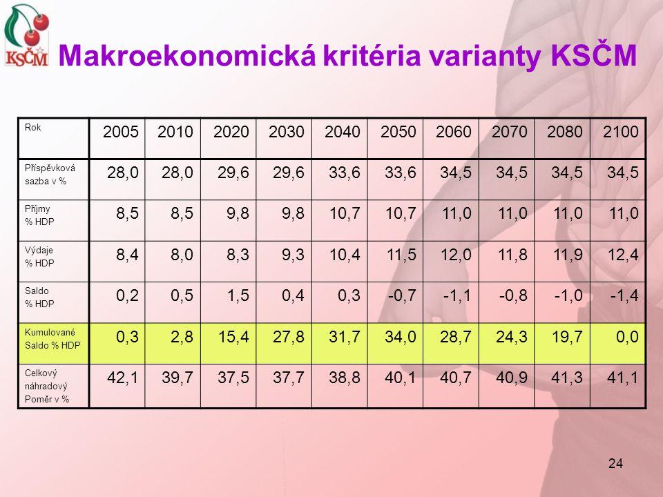 24 Makroekonomická kritéria varianty KSČM Rok 2005201020202030204020502060207020802100 Příspěvková sazba v % 28,0 29,6 33,6 34,5 Příjmy % HDP 8,5 9,8 10,7 11,0 Výdaje % HDP 8,48,08,39,310,411,512,011,811,912,4 Saldo % HDP 0,20,51,50,40,3-0,7-1,1-0,8-1,0-1,4 Kumulované Saldo % HDP 0,32,815,427,831,734,028,724,319,70,0 Celkový náhradový Poměr v % 42,139,737,537,738,840,140,740,941,341,1