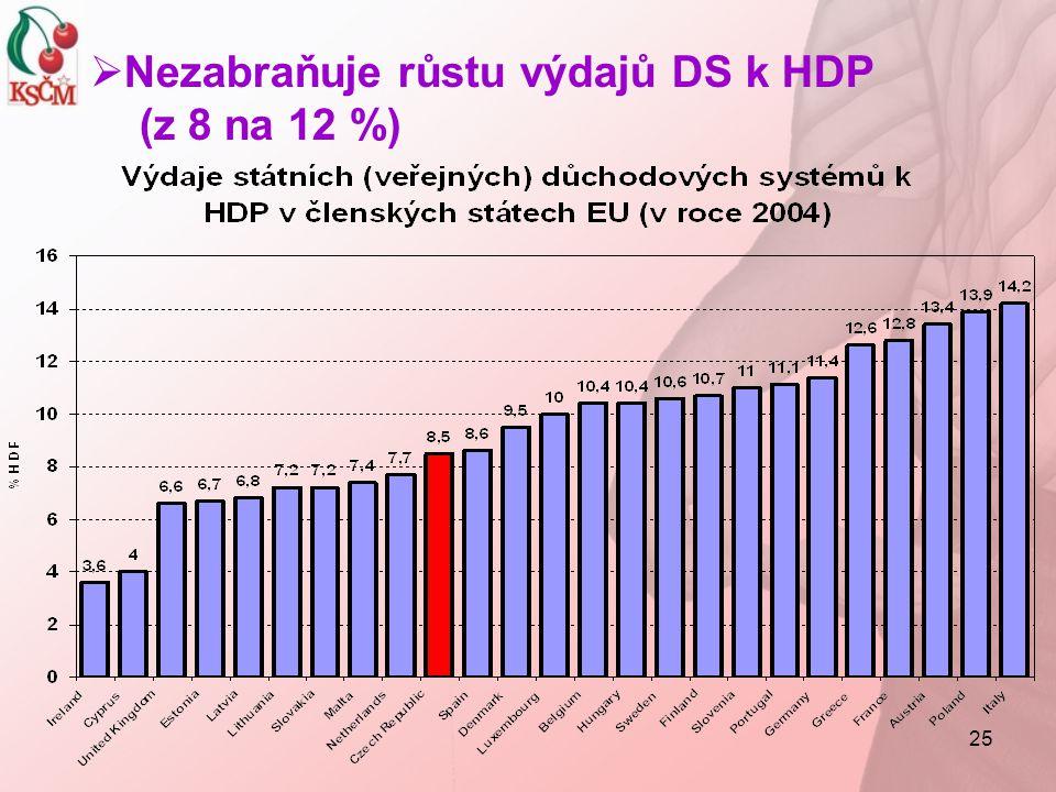 25  Nezabraňuje růstu výdajů DS k HDP (z 8 na 12 %)