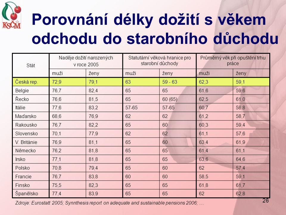 26 Porovnání délky dožití s věkem odchodu do starobního důchodu Stát Naděje dožití narozených v roce 2005 Statutární věková hranice pro starobní důcho