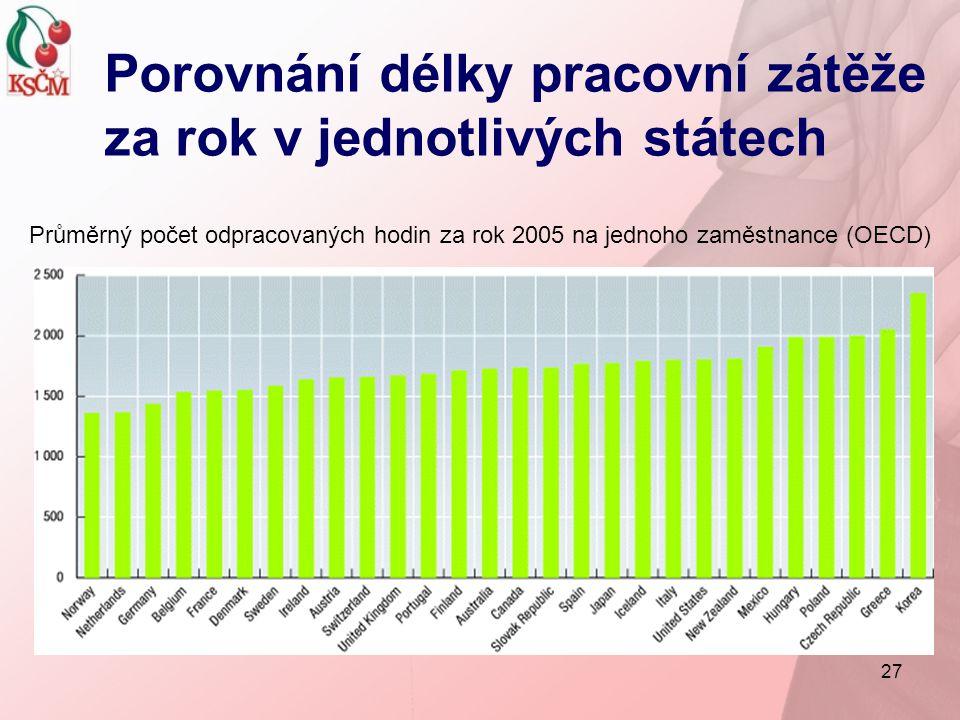 27 Porovnání délky pracovní zátěže za rok v jednotlivých státech Průměrný počet odpracovaných hodin za rok 2005 na jednoho zaměstnance (OECD)