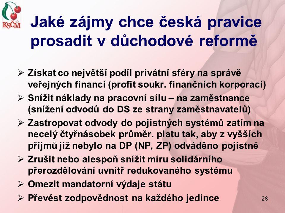 28 Jaké zájmy chce česká pravice prosadit v důchodové reformě  Získat co největší podíl privátní sféry na správě veřejných financí (profit soukr. fin