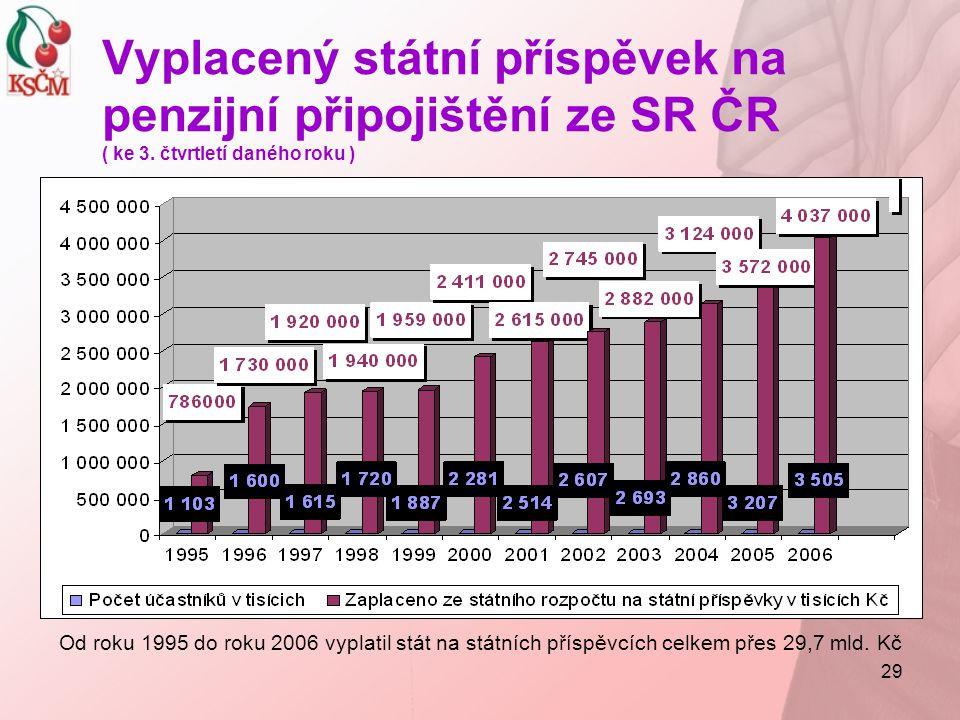 29 Od roku 1995 do roku 2006 vyplatil stát na státních příspěvcích celkem přes 29,7 mld. Kč Vyplacený státní příspěvek na penzijní připojištění ze SR