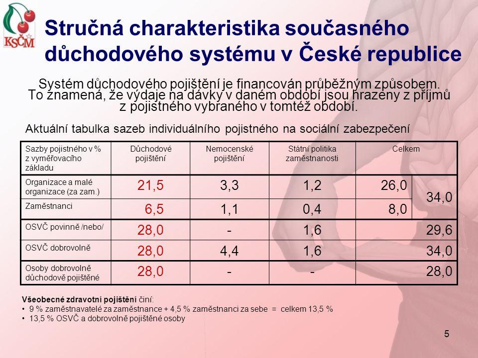 26 Porovnání délky dožití s věkem odchodu do starobního důchodu Stát Naděje dožití narozených v roce 2005 Statutární věková hranice pro starobní důchody Průměrný věk při opuštění trhu práce mužiženymužiženymužiženy Česká rep.72,979,16359 - 6362,359,1 Belgie76,782,465 61,659,6 Řecko76,681,56560 (65)62,561,0 Itálie77,683,257-65 60,758,8 Maďarsko68,676,962 61,258,7 Rakousko76,782,2656060,359,4 Slovensko70,177,962 61,157,6 V.