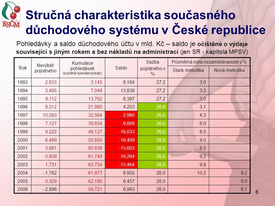 6 Rok Nevýběr pojistného Kumulace pohledávek (pojistné+penále+pokuty) Saldo Sazba pojistného v % Průměrná míra nezaměstnanosti v % Stará metodikaNová