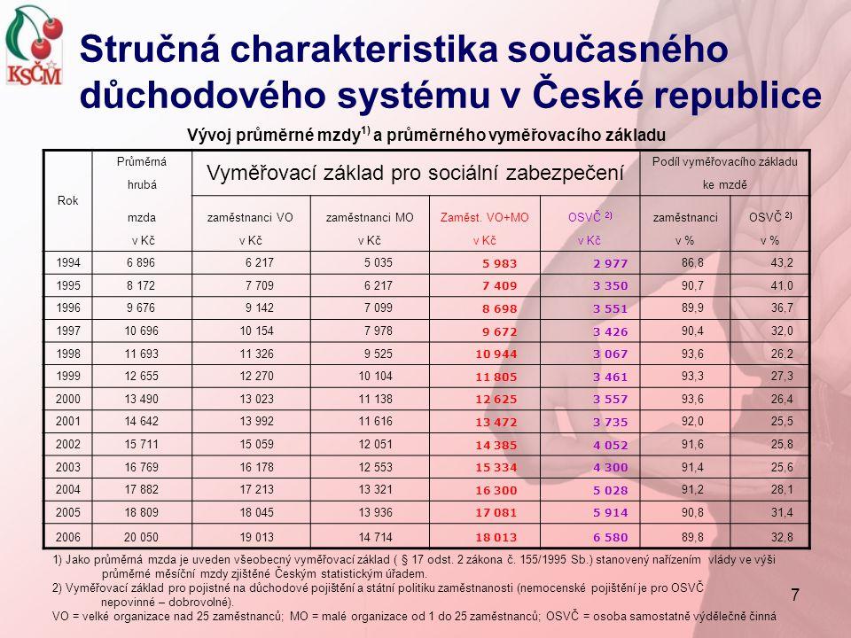 7 Vývoj průměrné mzdy 1) a průměrného vyměřovacího základu Rok Průměrná Vyměřovací základ pro sociální zabezpečení Podíl vyměřovacího základu hrubáke