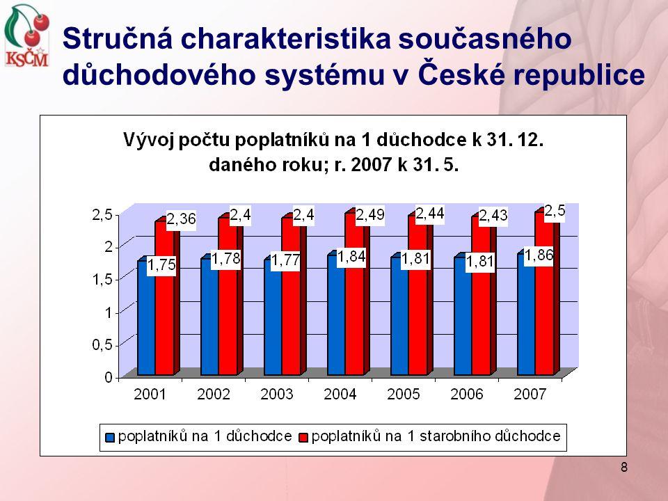 19 Postoj komunistů ke státnímu důchodovému systému Státní důchodový systém (starobních, pozůstalostních a invalidních důchodů) má být i v budoucnu státem organizovaný a řízený rozhodující nástroj, jehož účelem je finančně zabezpečit důstojné stáří občanů, kteří poctivě pracovali.