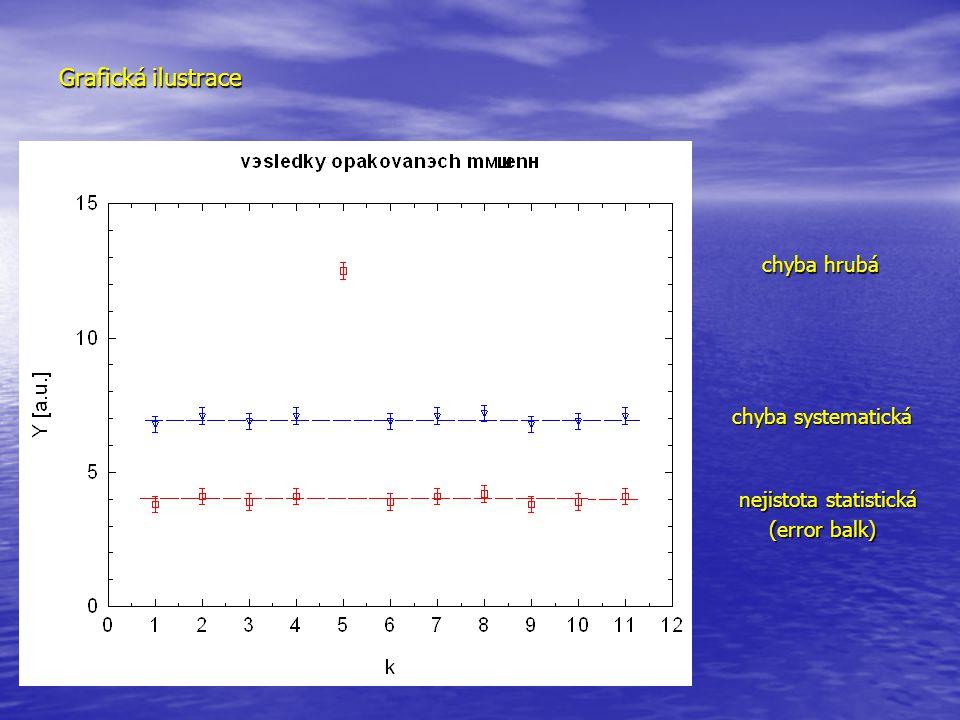 Grafická ilustrace nejistota statistická chyba systematická chyba hrubá (error balk)