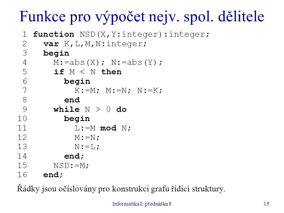 Informatika I: přednáška 815 Funkce pro výpočet nejv. spol. dělitele 1 function NSD(X,Y:integer):integer; 2 var K,L,M,N:integer; 3 begin 4 M:=abs(X);