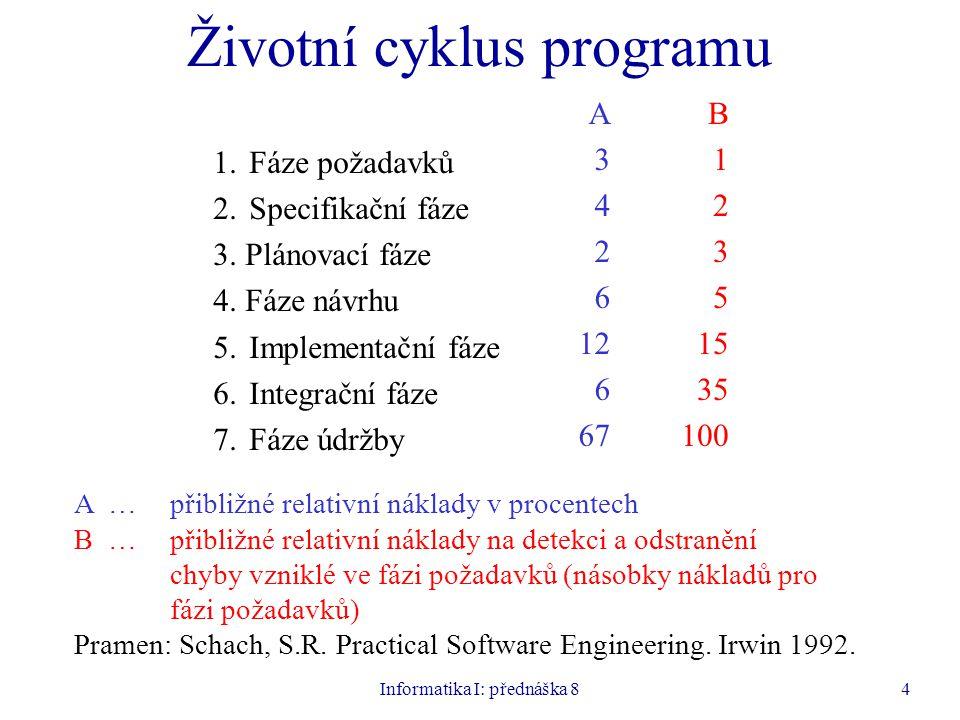 Informatika I: přednáška 84 Životní cyklus programu 1.Fáze požadavků 2.Specifikační fáze 3. Plánovací fáze 4. Fáze návrhu 5.Implementační fáze 6.Integ