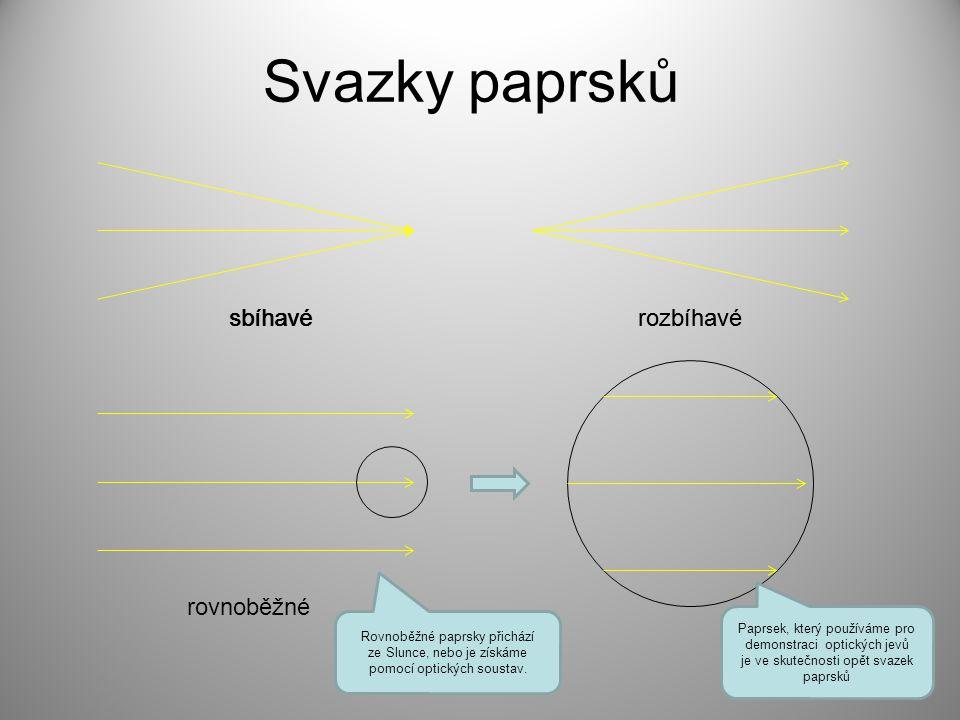 Svazky paprsků Paprsek, který používáme pro demonstraci optických jevů je ve skutečnosti opět svazek paprsků sbíhavérozbíhavésbíhavérozbíhavé rovnoběžné Rovnoběžné paprsky přichází ze Slunce, nebo je získáme pomocí optických soustav.
