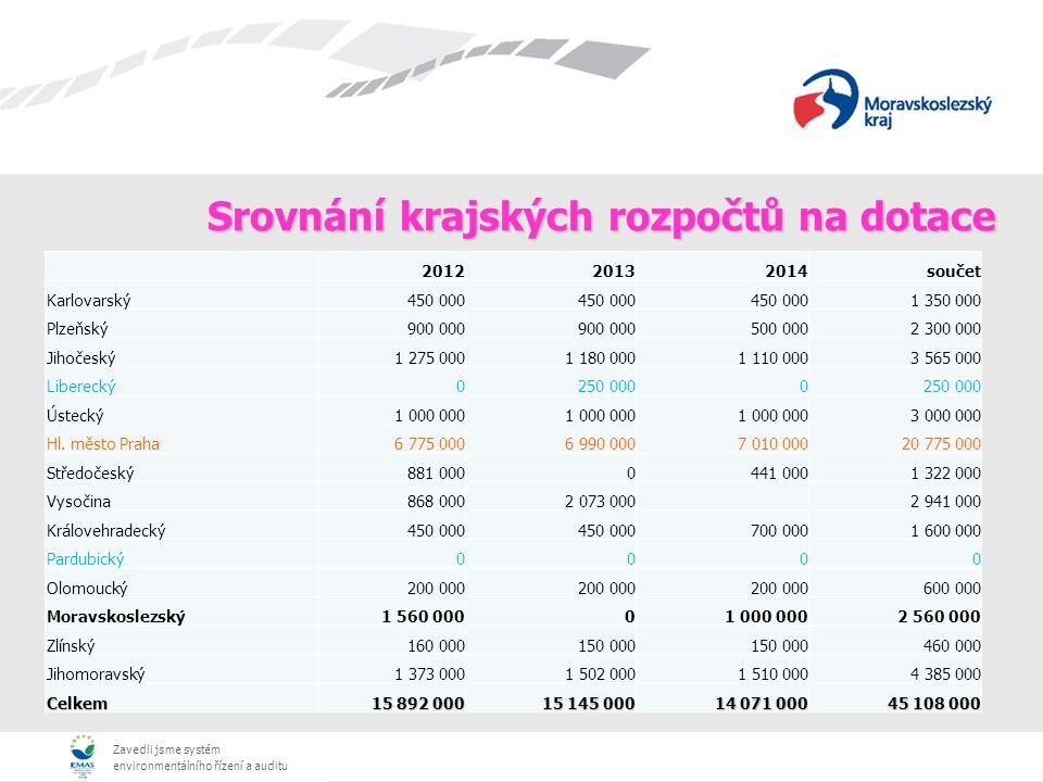Zavedli jsme systém environmentálního řízení a auditu Srovnání krajských rozpočtů na dotace 201220132014součet Karlovarský450 000 1 350 000 Plzeňský900 000 500 0002 300 000 Jihočeský1 275 0001 180 0001 110 0003 565 000 Liberecký0250 0000 Ústecký1 000 000 3 000 000 Hl.