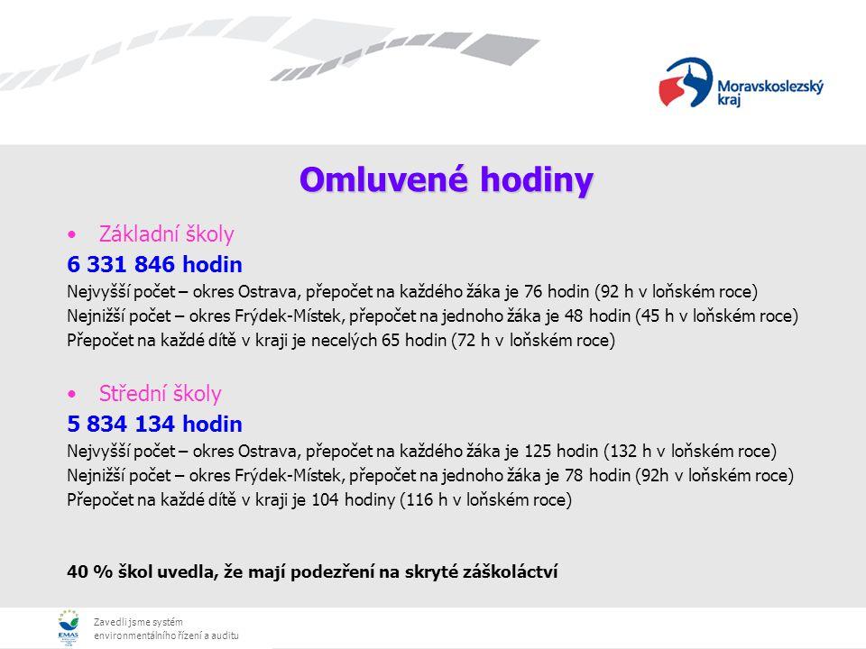 Zavedli jsme systém environmentálního řízení a auditu Omluvené hodiny Základní školy 6 331 846 hodin Nejvyšší počet – okres Ostrava, přepočet na každého žáka je 76 hodin (92 h v loňském roce) Nejnižší počet – okres Frýdek-Místek, přepočet na jednoho žáka je 48 hodin (45 h v loňském roce) Přepočet na každé dítě v kraji je necelých 65 hodin (72 h v loňském roce) Střední školy 5 834 134 hodin Nejvyšší počet – okres Ostrava, přepočet na každého žáka je 125 hodin (132 h v loňském roce) Nejnižší počet – okres Frýdek-Místek, přepočet na jednoho žáka je 78 hodin (92h v loňském roce) Přepočet na každé dítě v kraji je 104 hodiny (116 h v loňském roce) 40 % škol uvedla, že mají podezření na skryté záškoláctví