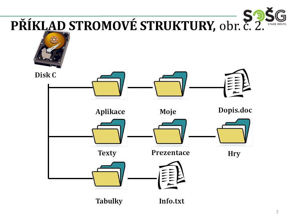 STROMOVÁ STRUKTURA, obr.č. 3. Disk C – kořenový adresář.