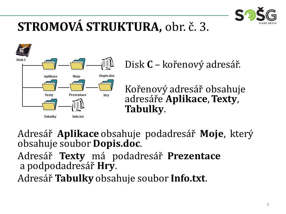 STROMOVÁ STRUKTURA, obr. č. 3. Disk C – kořenový adresář.