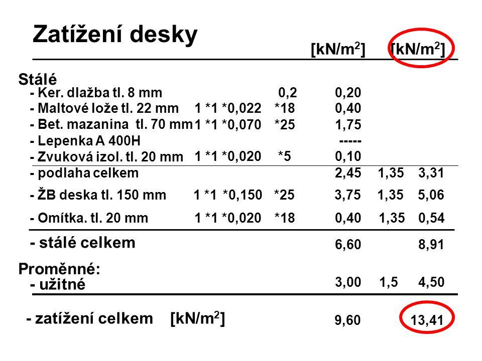 Stálé [kN/m 2 ] - zatížení celkem[kN/m 2 ] 1 *1- ŽB deska tl. 150 mm*0,150*253,751,355,06 - Omítka. tl. 20 mm1 *1 *0,020*180,401,350,54 - stálé celkem