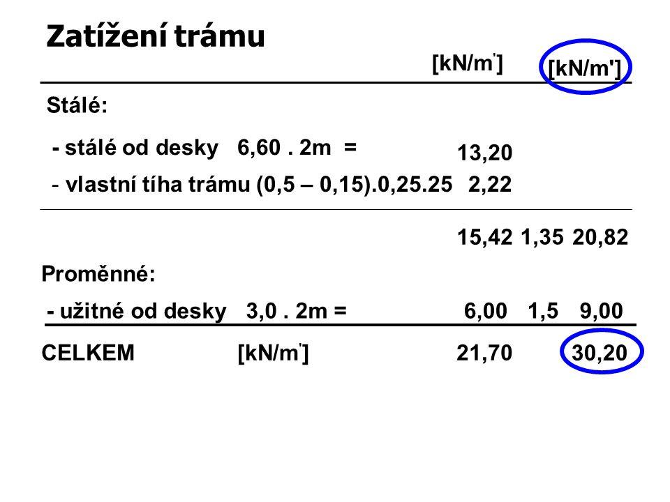 Zatížení trámu Stálé: [kN/m ' ] - stálé od desky 6,60. 2m = 13,20 - užitné od desky 3,0. 2m =6,00 1,5 9,00 30,20 CELKEM[kN/m ' ]21,70 - vlastní tíha t