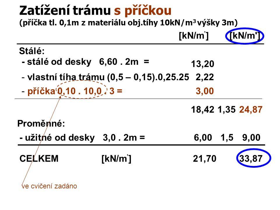 Zatížení trámu s příčkou (příčka tl. 0,1m z materiálu obj.tíhy 10kN/m 3 výšky 3m) Stálé: [kN/m ' ] - stálé od desky 6,60. 2m = 13,20 - užitné od desky