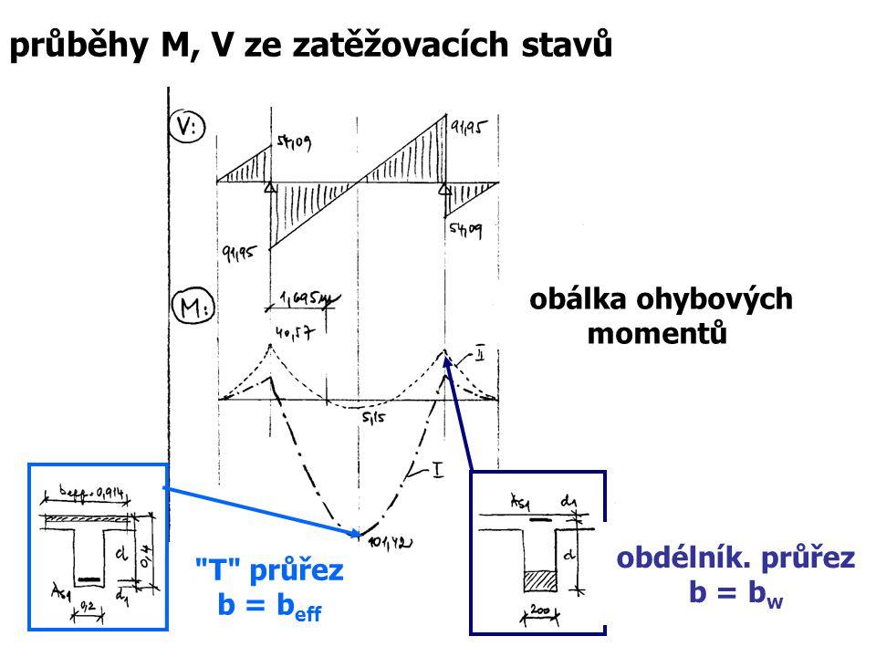 obálka ohybových momentů obdélník. průřez b = b w