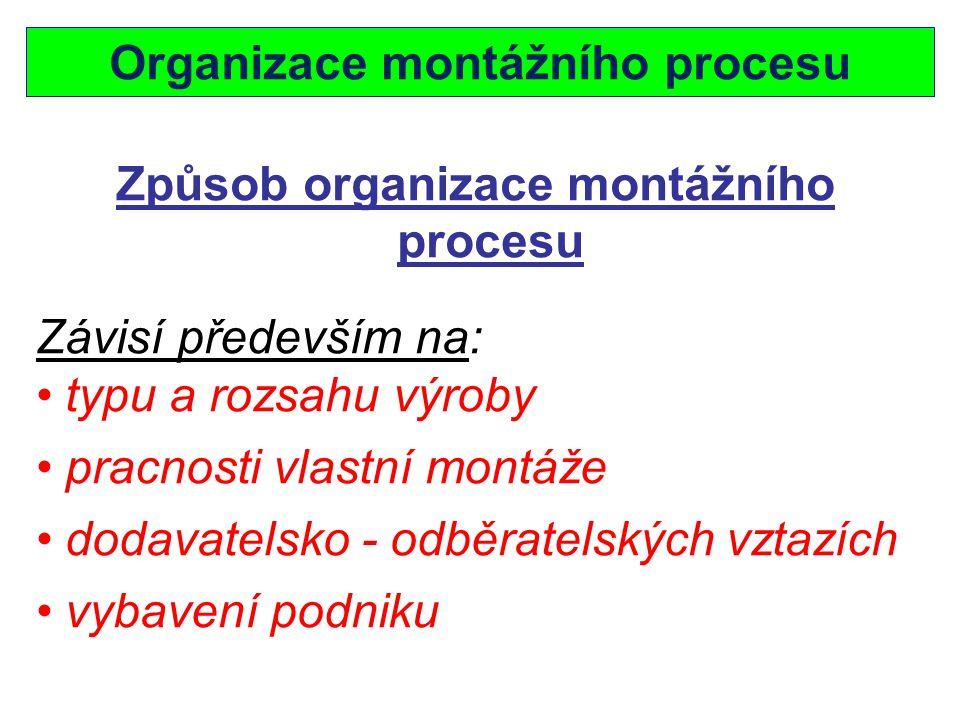 Organizace montážního procesu Způsob organizace montážního procesu Závisí především na: typu a rozsahu výroby pracnosti vlastní montáže dodavatelsko - odběratelských vztazích vybavení podniku