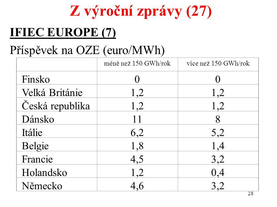 28 IFIEC EUROPE (7) Příspěvek na OZE (euro/MWh) Z výroční zprávy (27) méně než 150 GWh/rokvíce než 150 GWh/rok Finsko00 Velká Británie1,2 Česká republika1,2 Dánsko118 Itálie6,25,2 Belgie1,81,4 Francie4,53,2 Holandsko1,20,4 Německo4,63,2