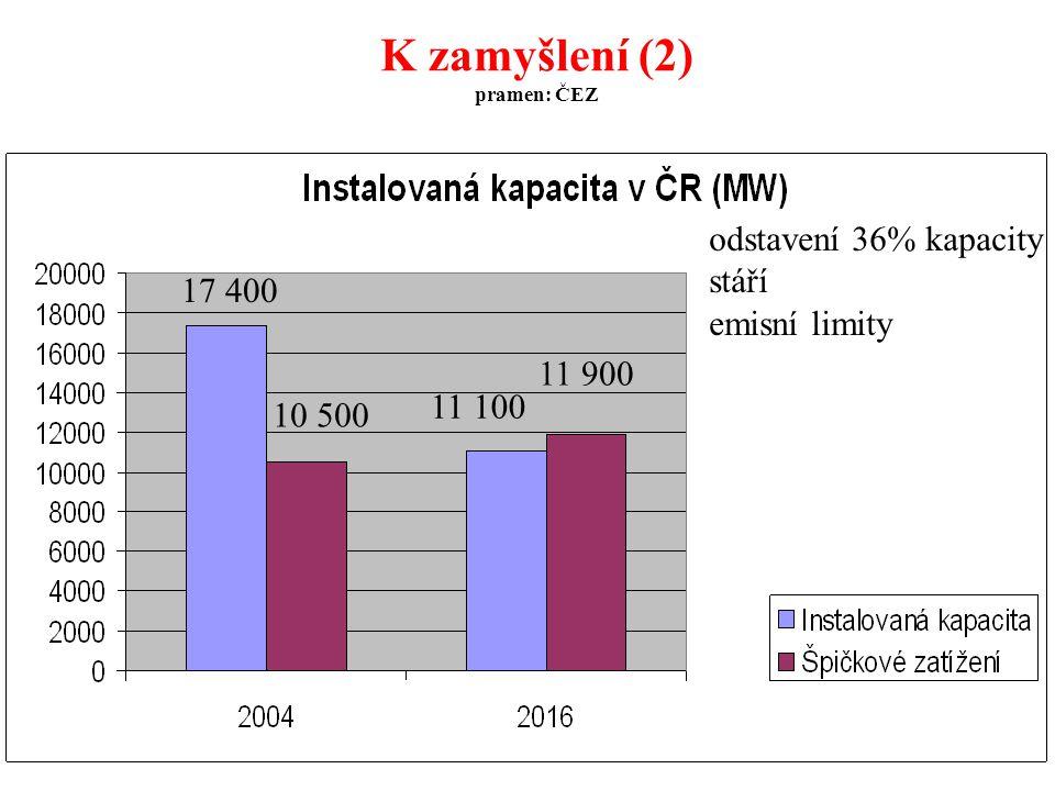 30 K zamyšlení (2) pramen: ČEZ 17 400 10 500 11 100 11 900 odstavení 36% kapacity stáří emisní limity