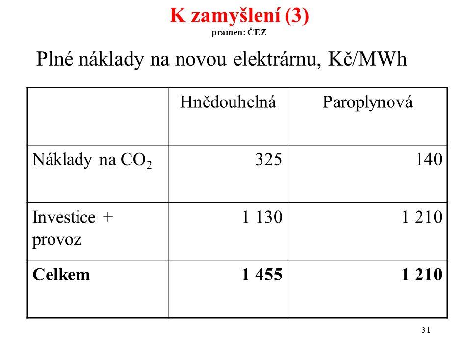 31 Plné náklady na novou elektrárnu, Kč/MWh K zamyšlení (3) pramen: ČEZ HnědouhelnáParoplynová Náklady na CO 2 325140 Investice + provoz 1 1301 210 Celkem1 4551 210