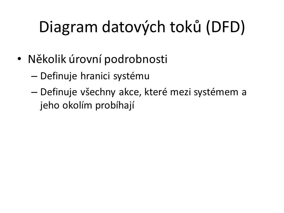 Diagram datových toků (DFD) Několik úrovní podrobnosti – Definuje hranici systému – Definuje všechny akce, které mezi systémem a jeho okolím probíhají