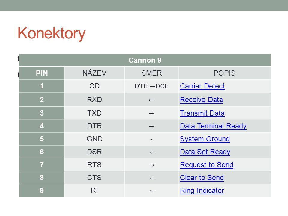 Konektory CANNON 25 – v současné době se už nepoužívá CANNON 9 – obsazení pinů viz tabulka Cannon 9 PIN NÁZEV SMĚR POPIS 1CD DTE ←DCE Carrier Detect 2RXD ← Receive Data 3TXD → Transmit Data 4DTR → Data Terminal Ready 5GND-System Ground 6DSR ← Data Set Ready 7RTS → Request to Send 8CTS ← Clear to Send 9RI ← Ring Indicator
