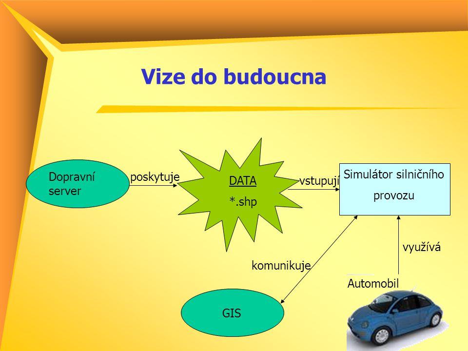 Vize do budoucna DATA *.shp Simulátor silničního provozu Dopravní server Automobil poskytuje vstupují využívá GIS komunikuje
