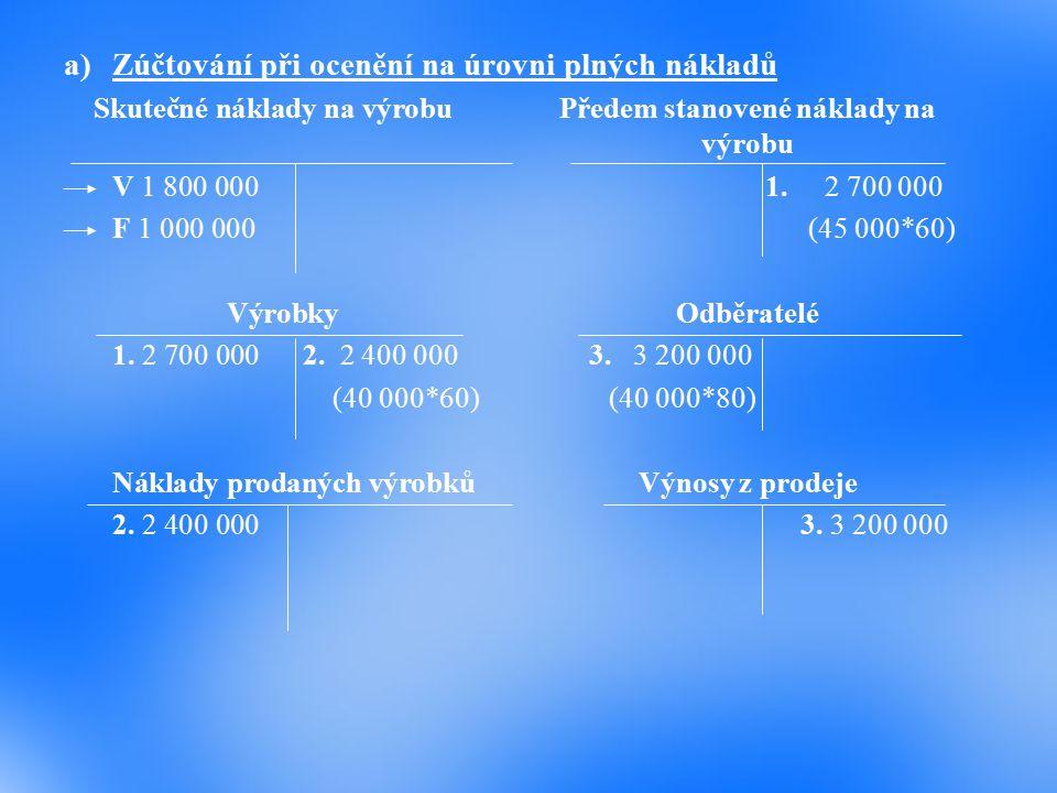 Vztah kalkulace variabilních nákladů k řízení hospodárnosti Příklad : Vyjděme opět ze zadání předchozího příkladu a účetně zobrazme průběh podnikatels