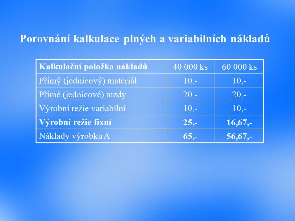 Porovnání kalkulace plných a variabilních nákladů Kalkulační položka nákladů 40 000 ks60 000 ks Přímý (jednicový) materiál 10,- Přímé (jednicové) mzdy 20,- Výrobní režie variabilní 10,- Výrobní režie fixní 25,-16,67,- Náklady výrobku A 65,-56,67,-