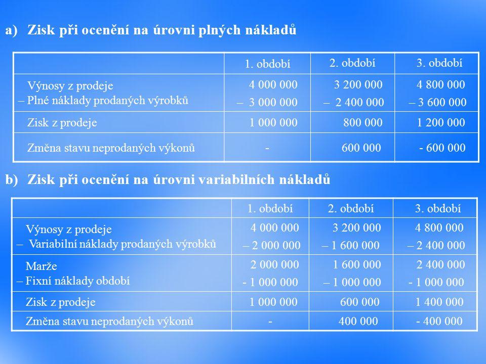 a)Zisk při ocenění na úrovni plných nákladů b)Zisk při ocenění na úrovni variabilních nákladů 1.
