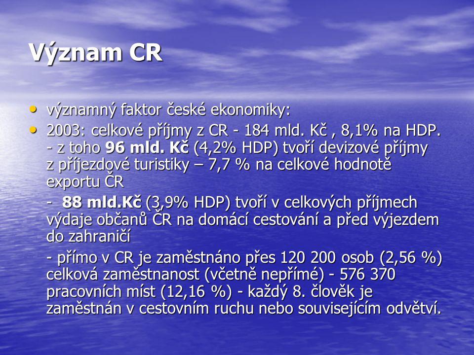 Význam CR významný faktor české ekonomiky: významný faktor české ekonomiky: 2003: celkové příjmy z CR - 184 mld.