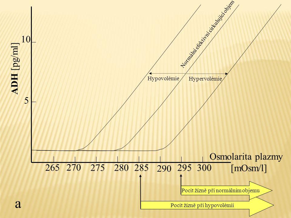 ADH [pg/ml] 270 275280285 290 295300 Osmolarita plazmy [mOsm/l] 265 5 10 Hypovolémie Normální efektivní cirkulující objem Hypervolémie Pocit žízně při