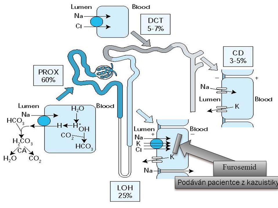 Na + Snížený efektivní cirkulační objem Zvýšení aktivity sympatiku Snížení Atriálního Natriuretického Faktoru Srdc e Mozek ADH Renin Angiotenzin I Plíce Angiotenzin II Nadledviny Aldosterom Exkrece H 2 O a Na + Exkrece H 2 O a Na + GFR Resorpce Na + Resorpce H 2 O