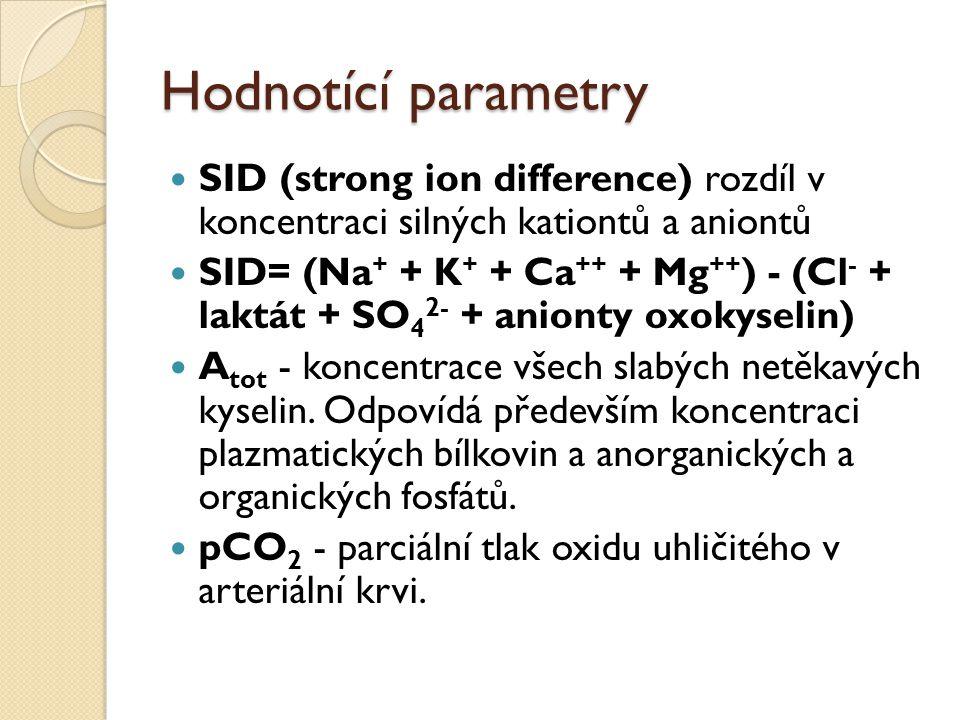 Hodnotící parametry SID (strong ion difference) rozdíl v koncentraci silných kationtů a aniontů SID= (Na + + K + + Ca ++ + Mg ++ ) - (Cl - + laktát +
