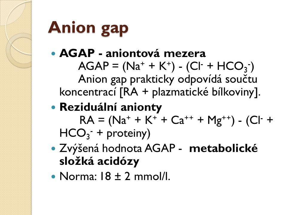Anion gap AGAP - aniontová mezera AGAP = (Na + + K + ) - (Cl - + HCO 3 - ) Anion gap prakticky odpovídá součtu koncentrací [RA + plazmatické bílkoviny