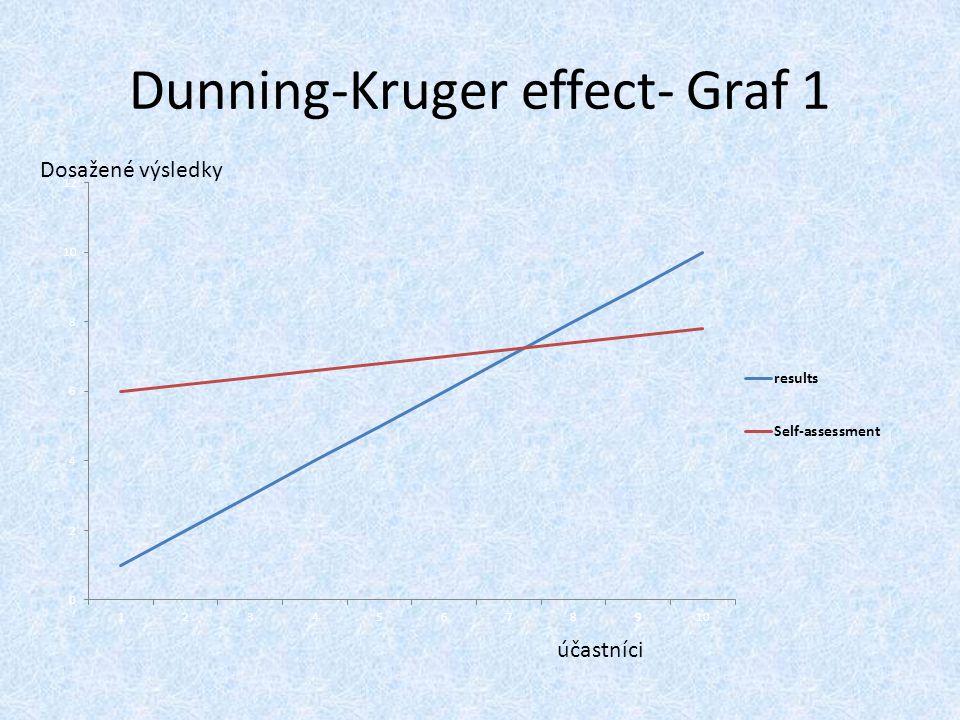 Dunning-Kruger effect- Graf 1 účastníci Dosažené výsledky
