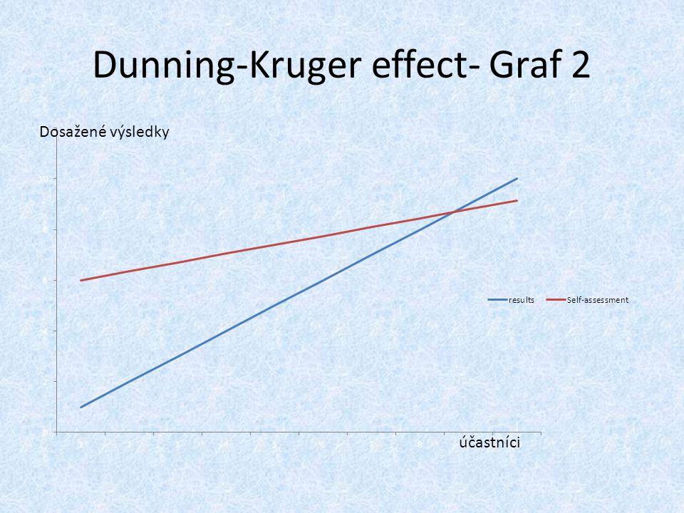 Dunning-Kruger effect- Graf 2