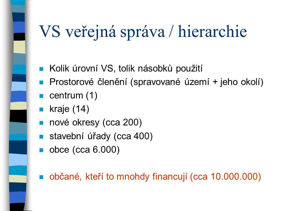 VS veřejná správa / hierarchie n Kolik úrovní VS, tolik násobků použití n Prostorové členění (spravované území + jeho okolí) n centrum (1) n kraje (14) n nové okresy (cca 200) n stavební úřady (cca 400) n obce (cca 6.000) n občané, kteří to mnohdy financují (cca 10.000.000)