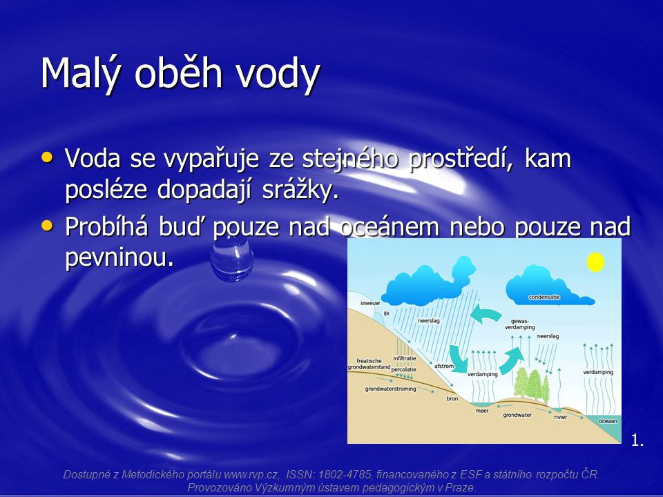Malý oběh vody Voda se vypařuje ze stejného prostředí, kam posléze dopadají srážky. Voda se vypařuje ze stejného prostředí, kam posléze dopadají srážk
