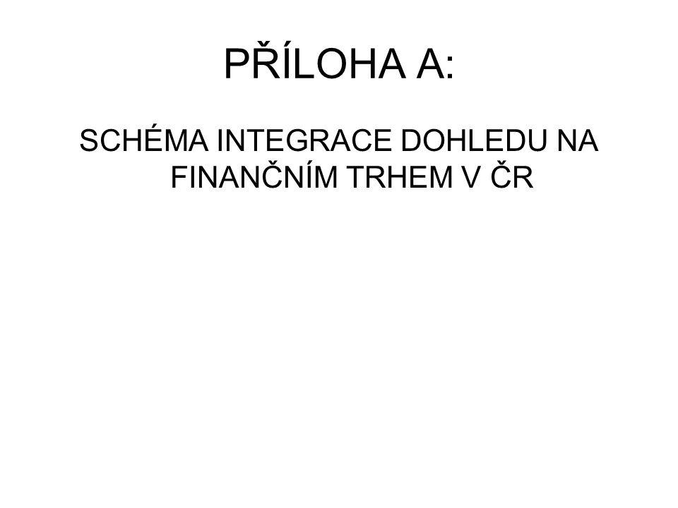 PŘÍLOHA A: SCHÉMA INTEGRACE DOHLEDU NA FINANČNÍM TRHEM V ČR