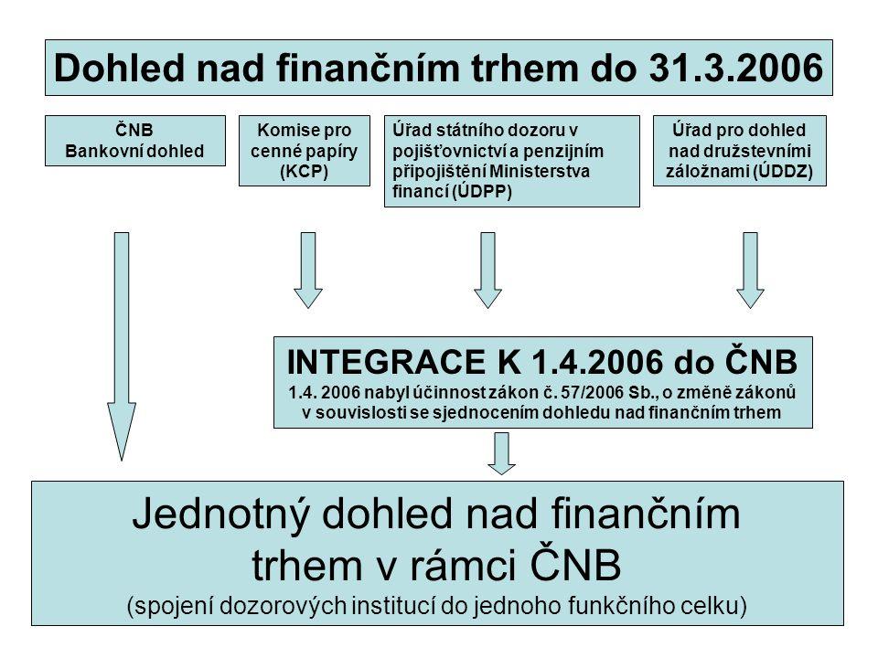 ČNB Bankovní dohled Úřad státního dozoru v pojišťovnictví a penzijním připojištění Ministerstva financí (ÚDPP) Komise pro cenné papíry (KCP) Úřad pro