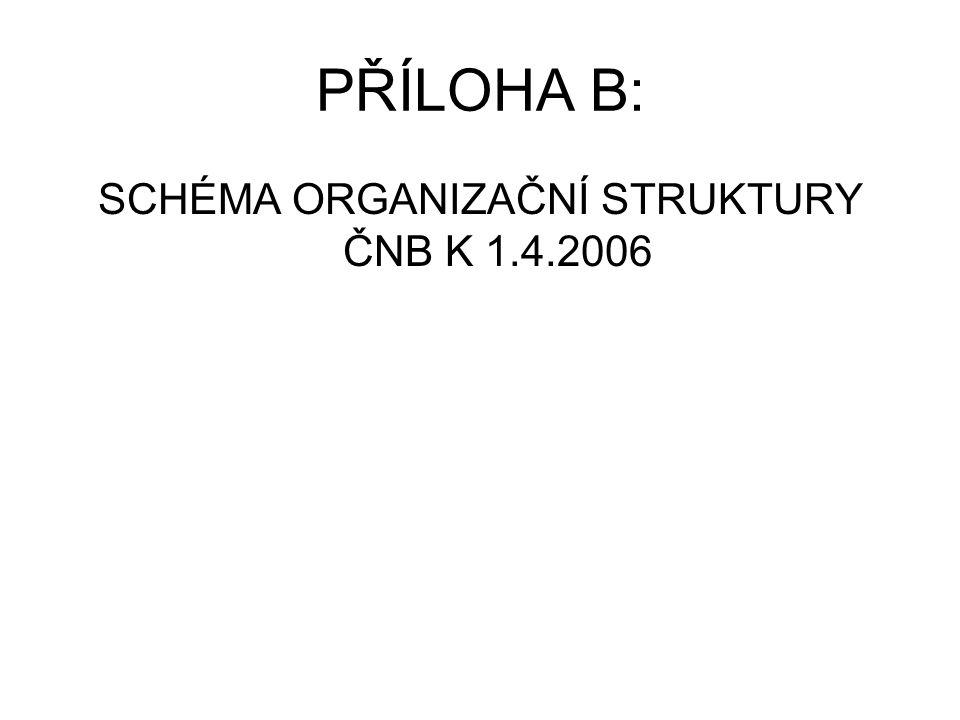 PŘÍLOHA B: SCHÉMA ORGANIZAČNÍ STRUKTURY ČNB K 1.4.2006