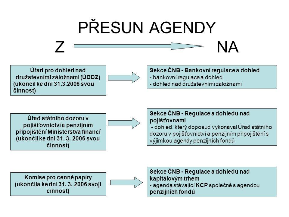 PŘESUN AGENDY Z NA Úřad pro dohled nad družstevními záložnami (ÚDDZ) (ukončil ke dni 31.3.2006 svou činnost) Sekce ČNB - Bankovní regulace a dohled -