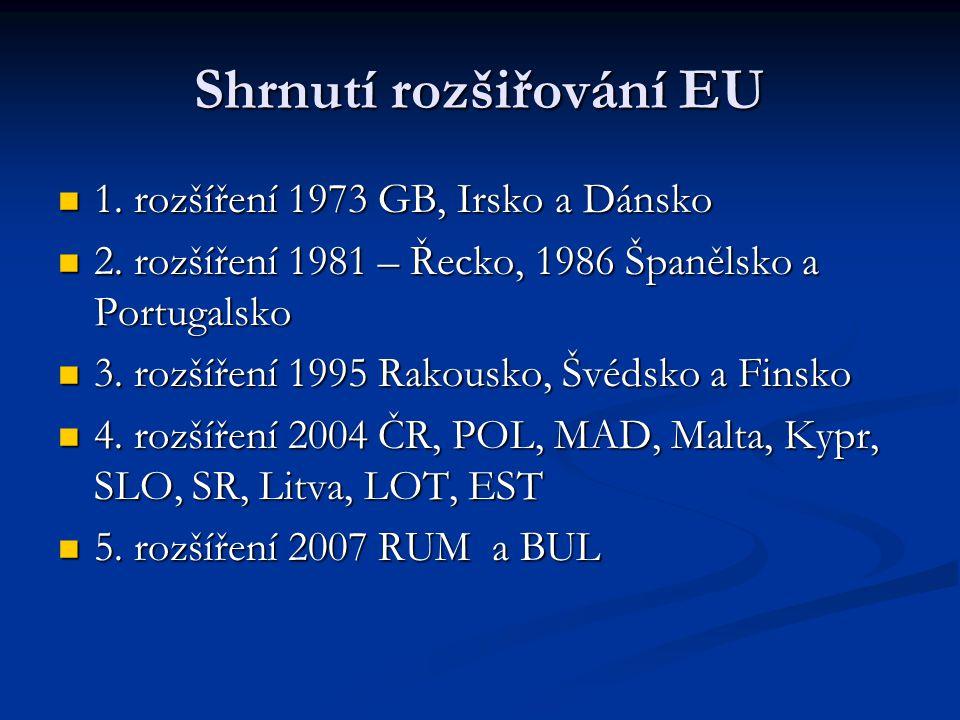 Shrnutí rozšiřování EU 1. rozšíření 1973 GB, Irsko a Dánsko 1. rozšíření 1973 GB, Irsko a Dánsko 2. rozšíření 1981 – Řecko, 1986 Španělsko a Portugals