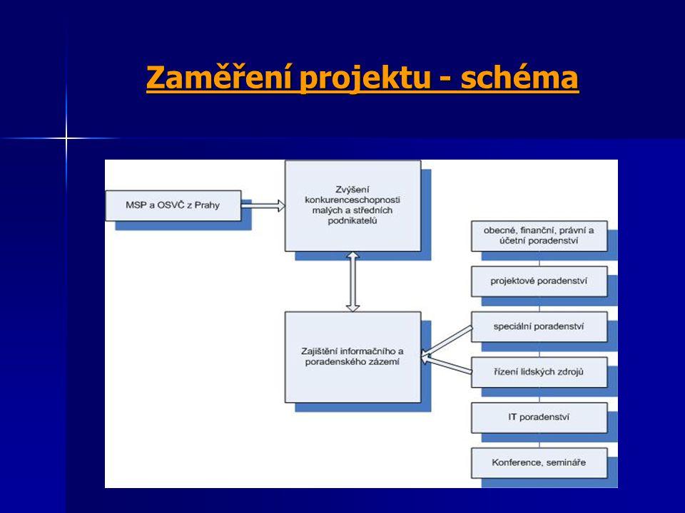 Zaměření projektu - schéma